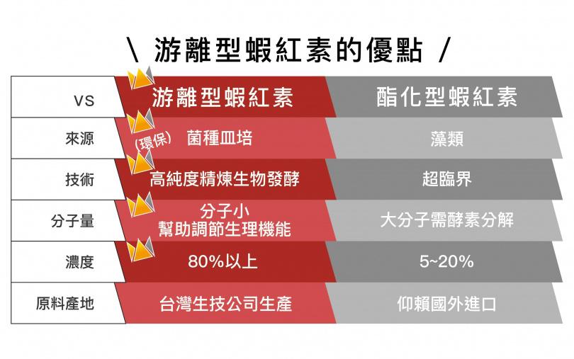 游離型蝦紅素的優點/圖表:穩成提供