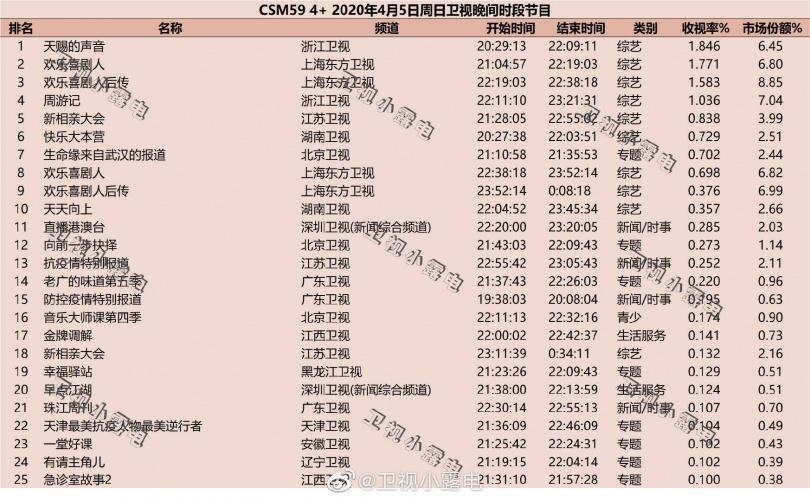 因疫情缺席《天賜的聲音》的王力宏,一回歸節目就拿下收視冠軍。(圖/宏聲音樂提供)