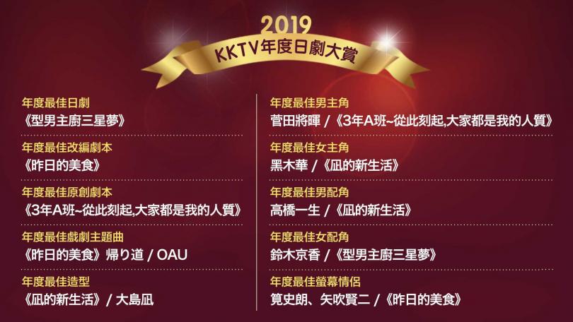 「2019 KKTV年度日劇大賞」完整得獎名單。(圖/KKTV提供)