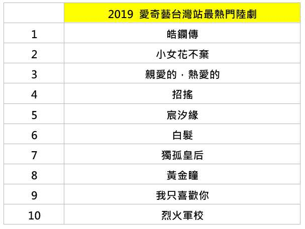 愛奇藝台灣站公布2019年陸劇熱播排行榜前十名。(圖/業者提供)