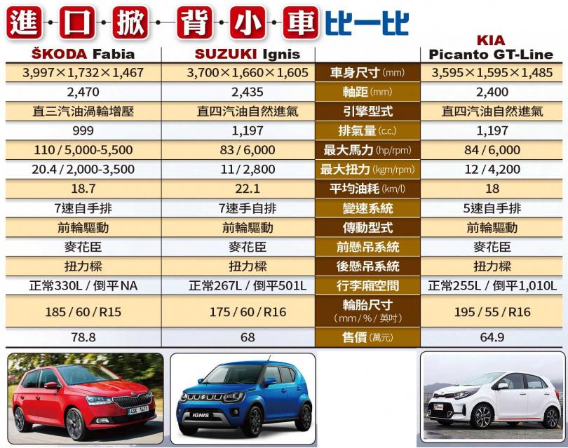 進口掀背小車比一比(圖/王永泰攝、各車廠提供)