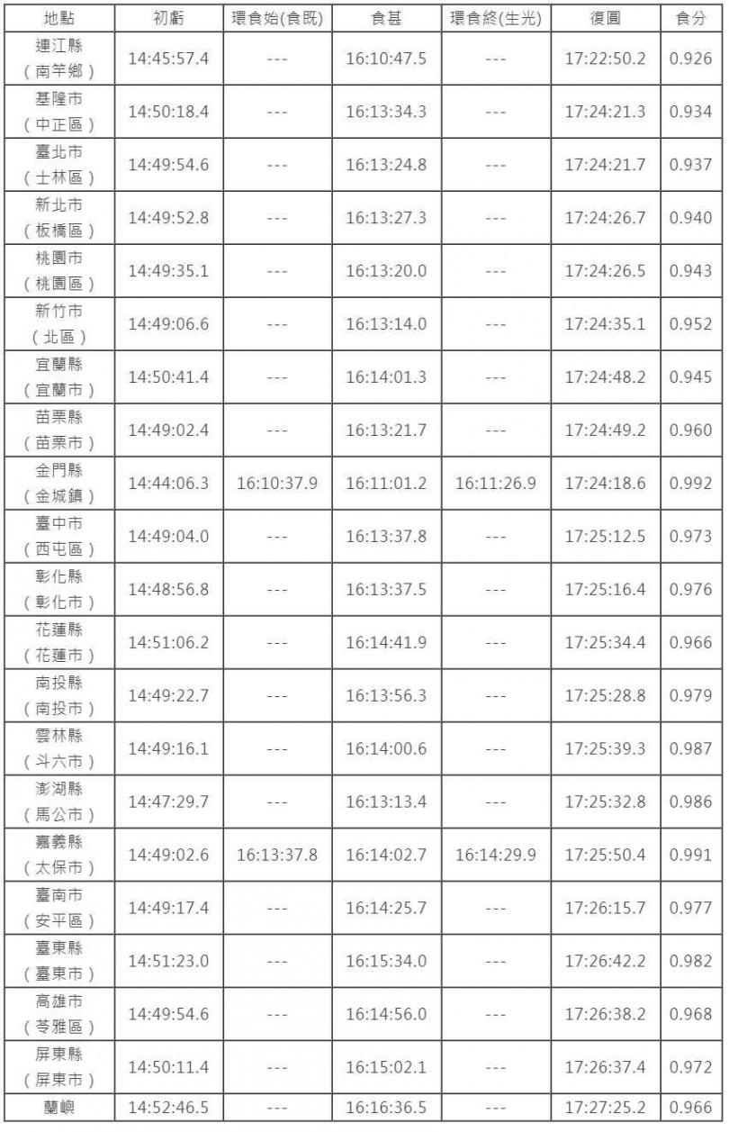 各縣市行政區與外島日食時間表。(圖/臺北市立天文科學教育館)