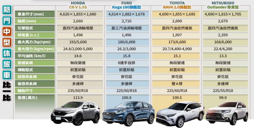 熱門中型休旅車比一比(圖/黃威彬攝、各車廠提供)
