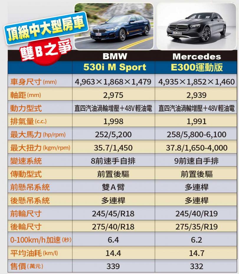 頂級中大型房車 雙B之爭(圖/張文玠攝、BMW提供)