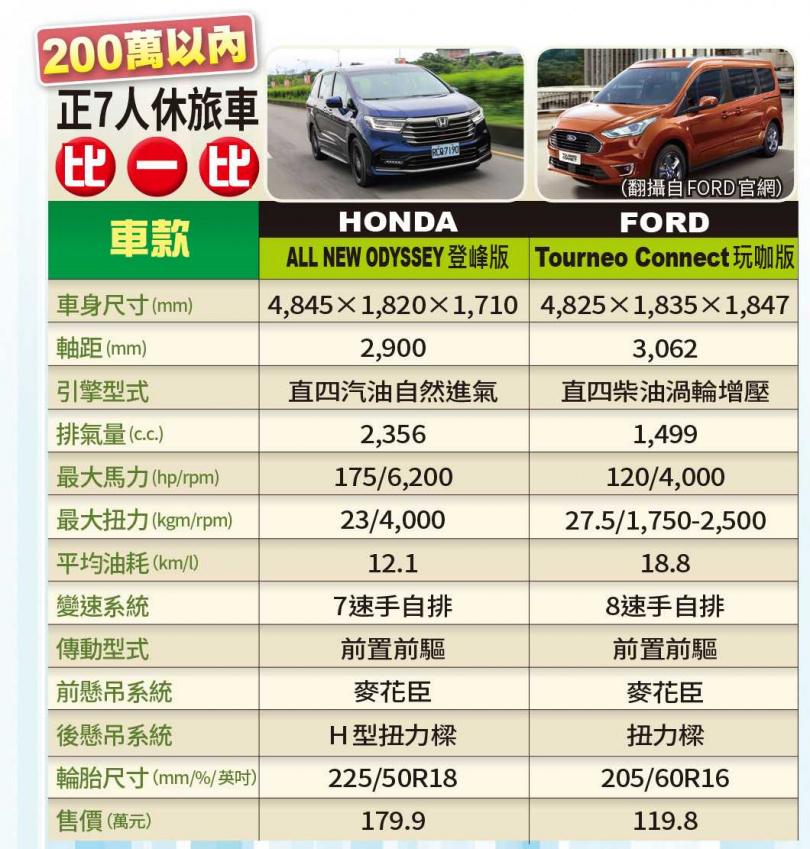 200萬以內正7人休旅車比一比(圖/馬景平攝、翻攝自FORD官網)