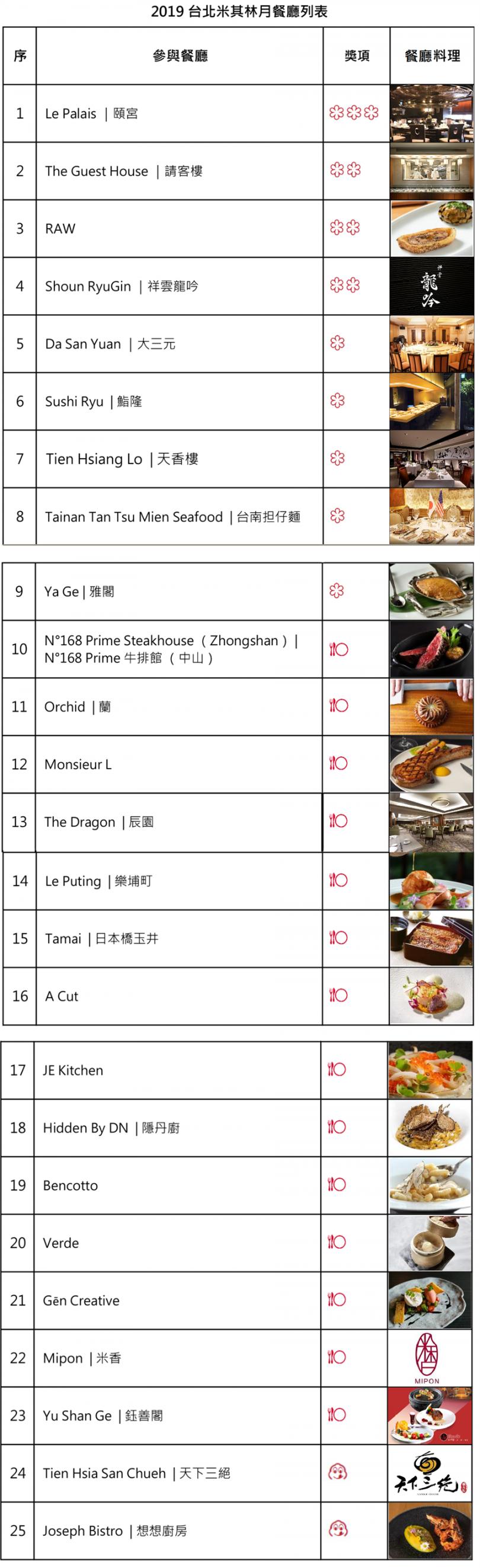 2019年8月台北米其林月25間餐廳、3種餐標名單