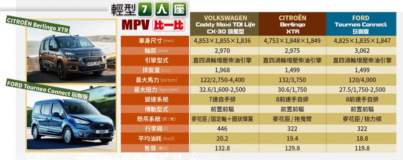 輕型7人座MPV比一比(圖/各車廠提供)