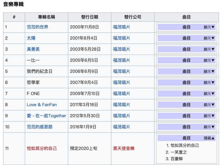 范瑋琪出道20周年紀念之作,消息已在個人維基百科早洩。(圖/翻攝自范瑋琪維基百科)