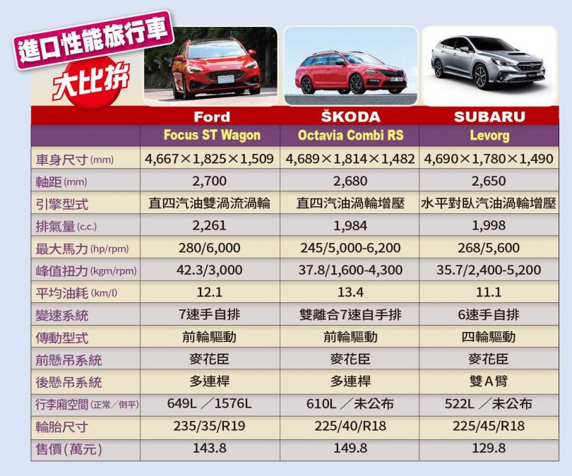 進口性能旅行車大比拚(圖/王永泰攝、各車廠提供)