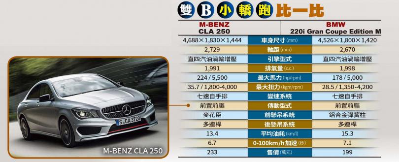 雙B小轎跑比一比(圖/M-BENZ提供)