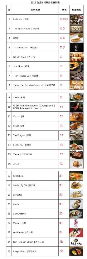 2019年8月台北米其林月25間餐廳、3種餐標名單。(圖/楊麗雯製)