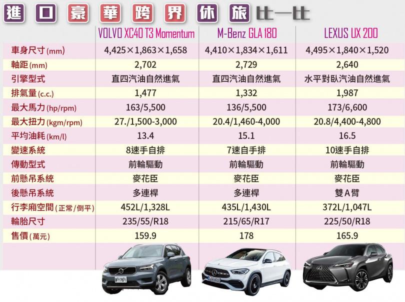 進口豪華跨界休旅比一比(圖/黃耀徵攝、各車廠提供)