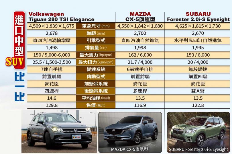 進口中型SUV比一比(圖/黃耀徵攝、各車廠提供)