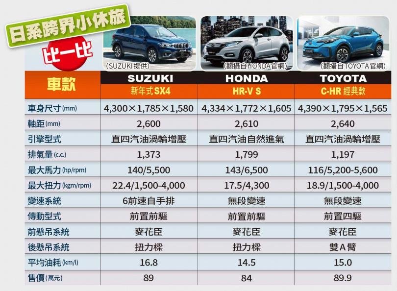 日系跨界小休旅比一比(圖/SUZUKI提供、翻攝自HONDA官網、翻攝自TOYOTA官網)
