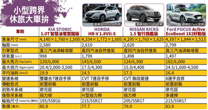 小型跨界休旅大車拚(圖/翻攝自HONDA、NISSAN、Ford官網)